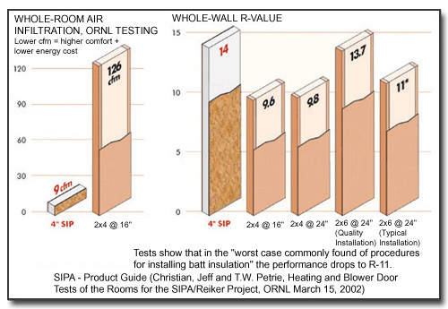 Whole Wall R-Value Comparisons